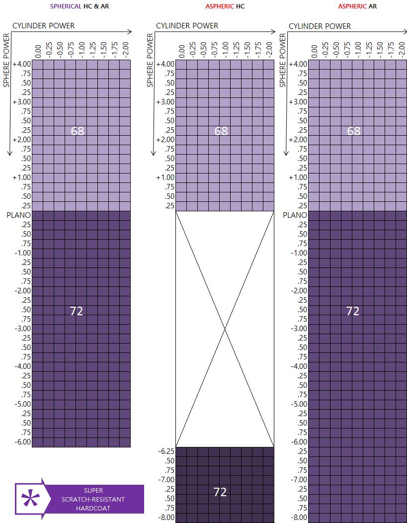 FSV_Poly_HC_AR_Power_Range_Chart1.png